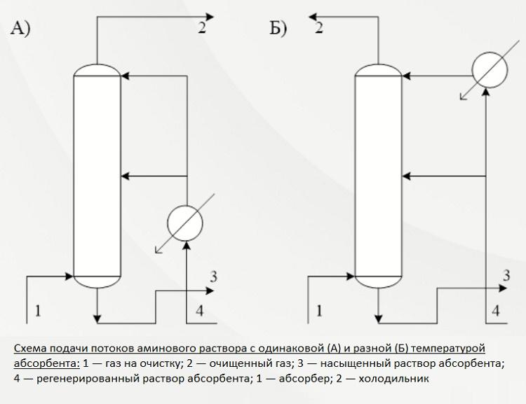 Технологии очистки попутного нефтяного газа от сероводорода - pdf скачать бесплатно
