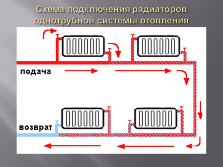 Декупаж батареи отопления своими руками