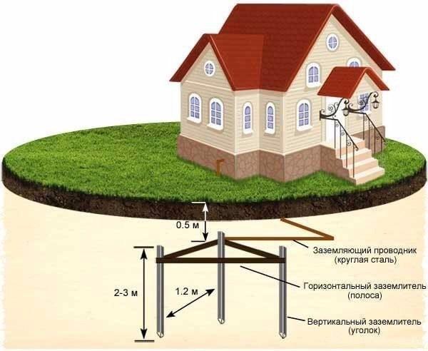 Заземление газового котла: как это сделать и зачем?