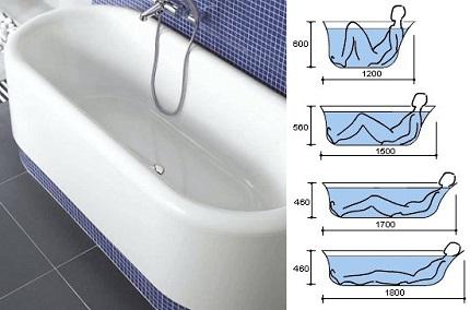 Какую ванну лучше выбрать?