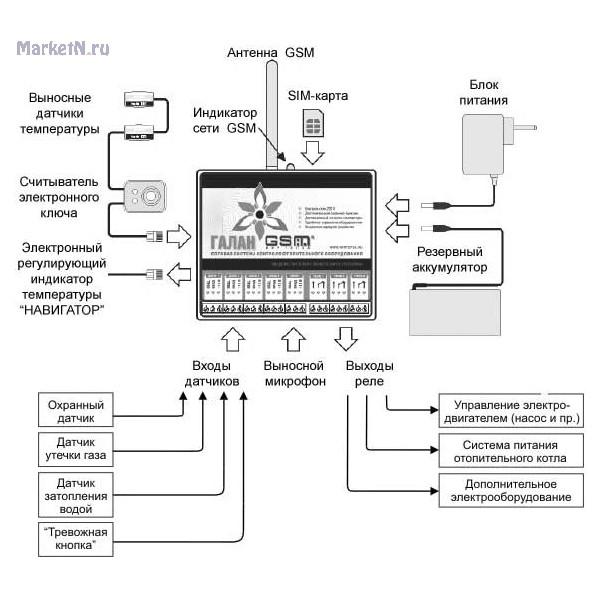 Gsm управление котлом отопления: виды, способы, возможности