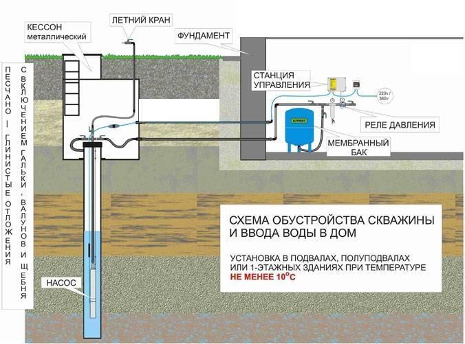 Обустройство скважины на воду своими руками: видео и фото