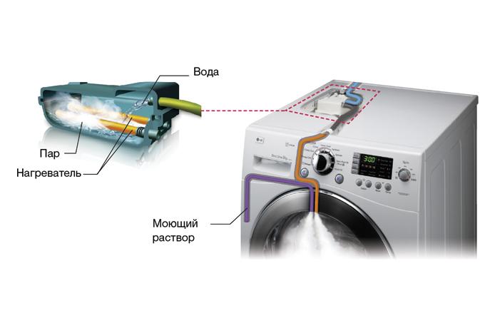 Устройство стиральной машины: принципиальная схема электрической машины-автомат. из чего она состоит и как устроена? строение в разрезе