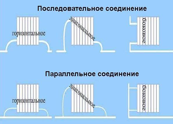 Правильное подключение батарей отопления: схема и способы