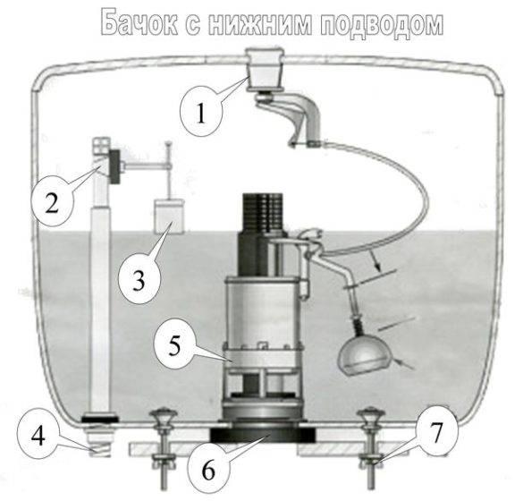 Механизм слива для бачка унитаза с кнопкой: устройство и советы по ремонту