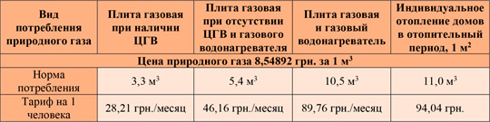 Норма потребления газа на 1 человека в месяц в доме без счетчика: принцип расчетов расходов за газ