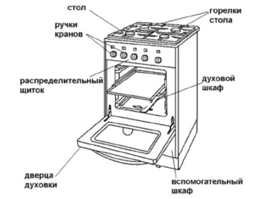 Устройство и принцип работы газовых плит