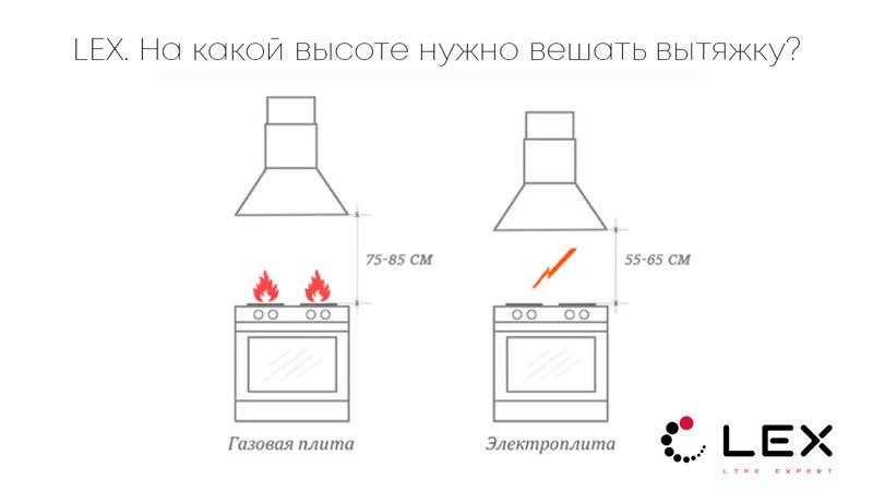 Расстояние от плиты до вытяжки: какие нормы и факторы нужно принимать во внимание при монтаже.