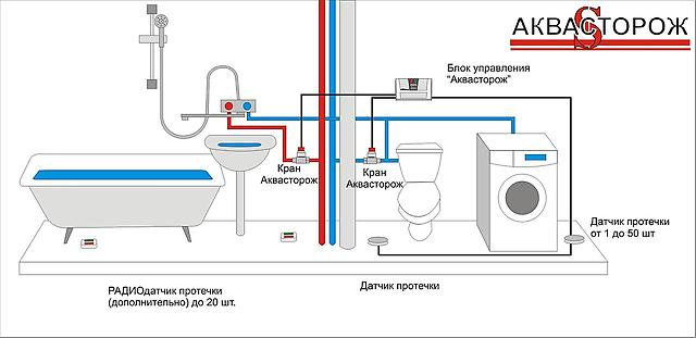 Защита от утечки воды своими руками (часть 1. подготовка материалов)   блог евгения николаенко