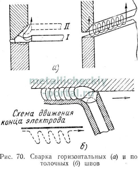 Сварка вертикальных швов: как правильно варить электродом, полуавтоматом и другие технологии