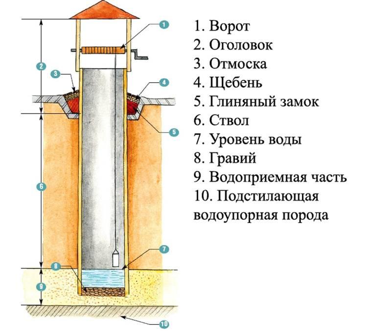 Глиняный замок для колодца из бетонных колец: назначение и принцип действия, как сделать своими руками