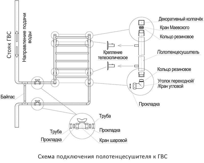 Установка водяного полотенцесушителя: подключение к горячей воде, отоплению