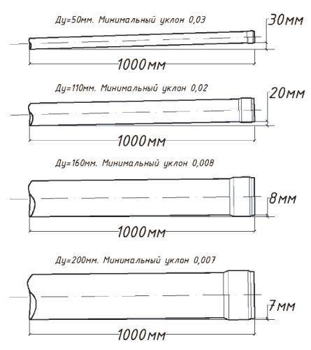 Уклон канализационной трубы: каким должен быть угол наклона, уклон внутренней канализации на 1 метр или 50 мм