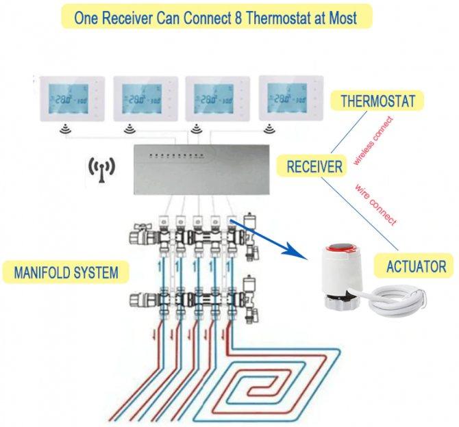 Лучшие терморегуляторы