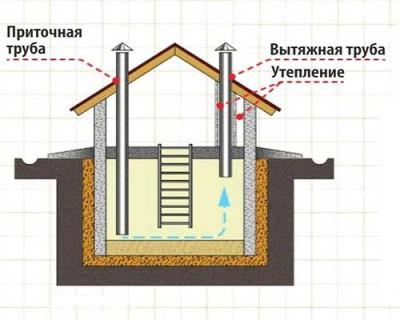 Вентиляция погреба - устройство, требования и виды