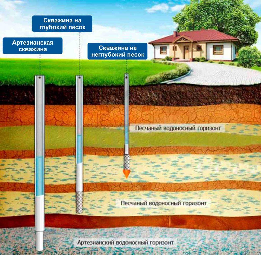 Технологии бурения скважин на воду – советы профессионала – свой дом мечты