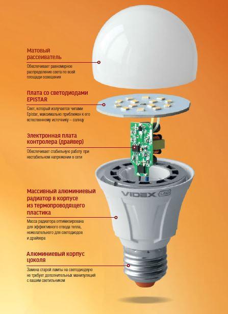 Как разобрать лампочку: правила + инструкция по разборке разных типов ламп - точка j