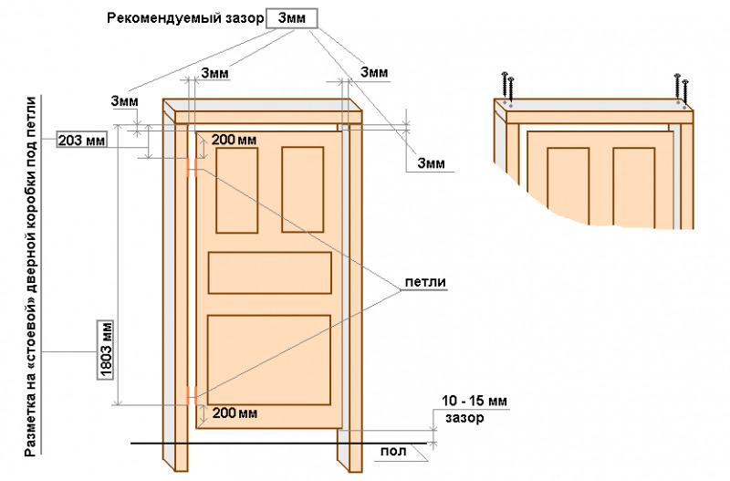 Как правильно установить межкомнатную дверь с коробкой самому