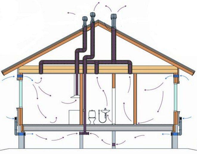 Как правильно сделать вентиляцию в деревянном доме