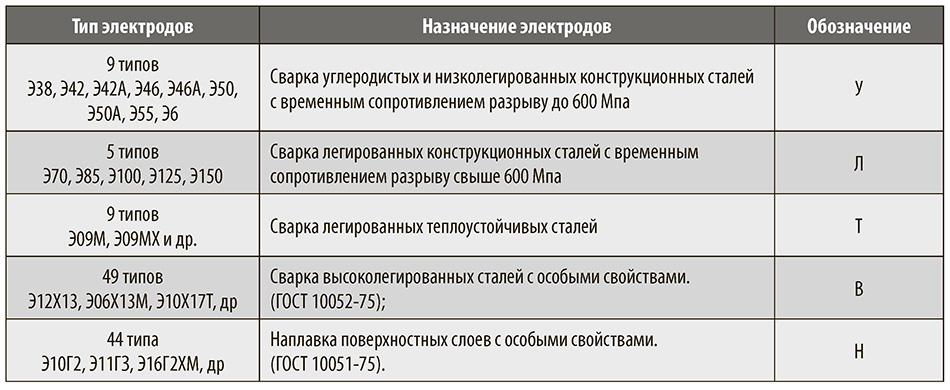 Классификация и нюансы выбора электродов для сварки