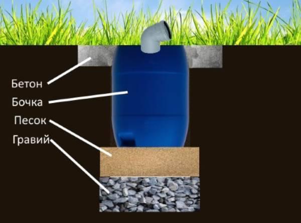 Инструкция: как сделать двухкамерный септик из бетонных колец — инжи.ру