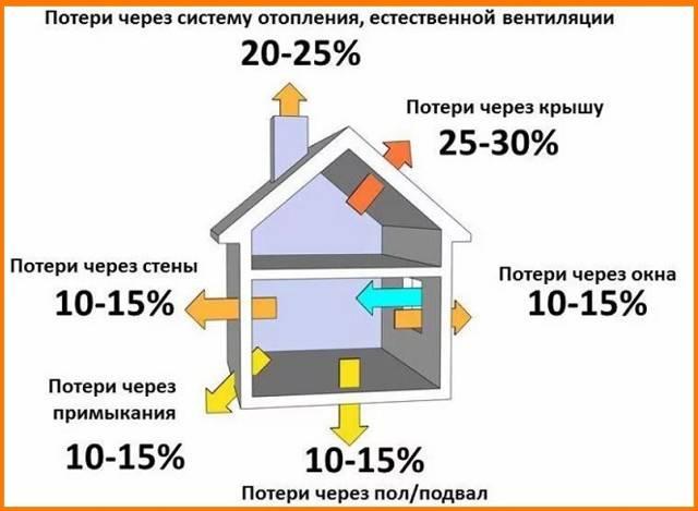 Расход газа на отопление дома, экономия и нормы расхода