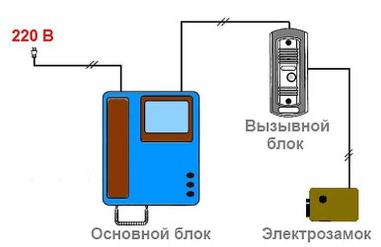 Установка домофона в частном доме своими руками: необходимое оборудование, порядок работы, схемы подключения