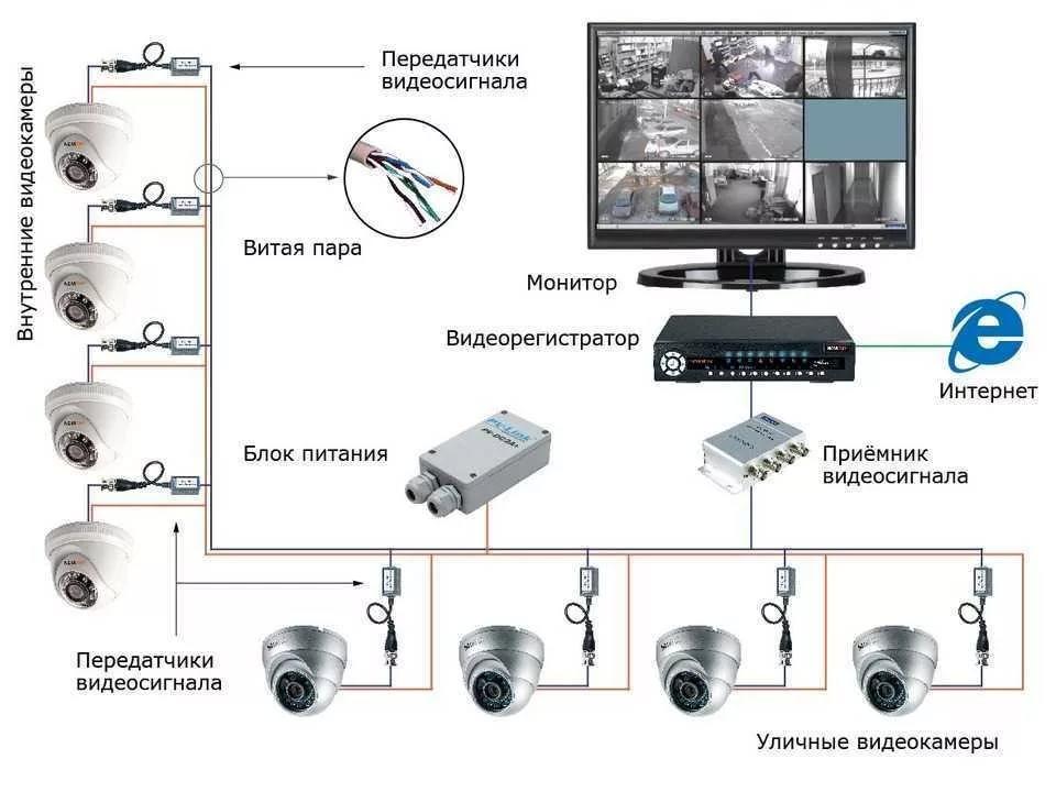 Законы о видеонаблюдении — что нужно знать об установке видеокамер слежения в офисе, на предприятии, в жилых домах