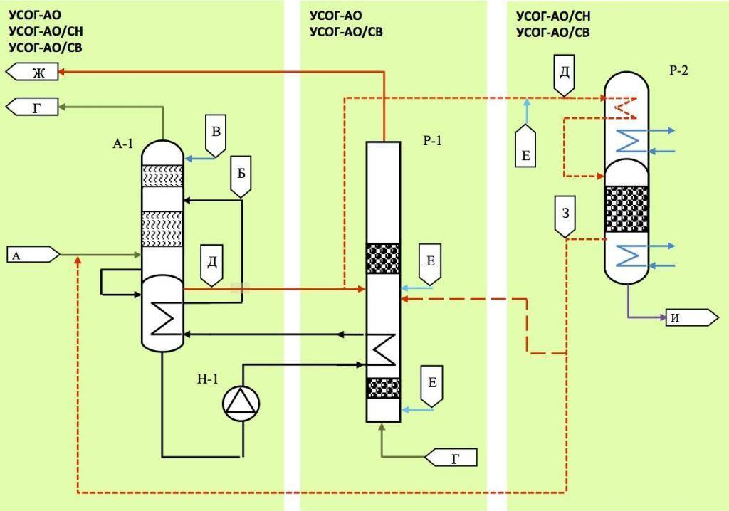 Очистка отработанных аминовых растворов от продуктов деградации (стр. 10 ) | контент-платформа pandia.ru