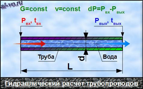 Гидравлический расчет трубопроводов