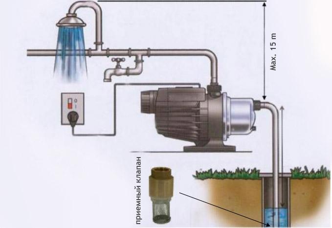 Самовсасывающие насосы для воды: устройство, принцип работы, правила эксплуатации