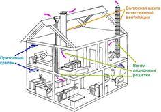 Вентиляция вдоме изгазобетона: особенности испособы устройства