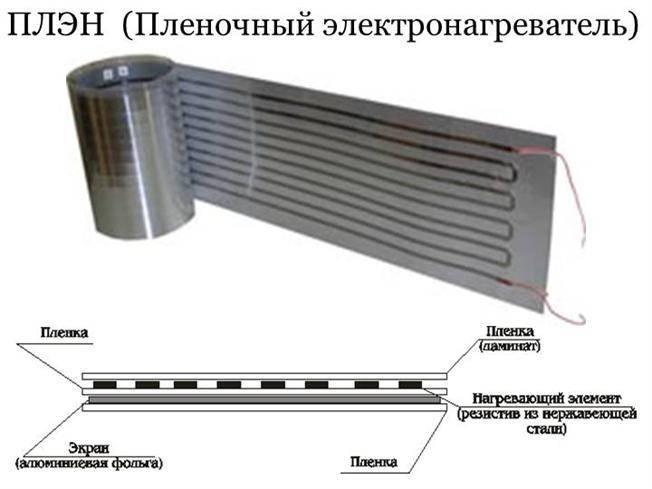 Отопление плэн: что это такое, технические характеристики системы, плюсы и минусы энергосберегающего инфракрасного обогрева