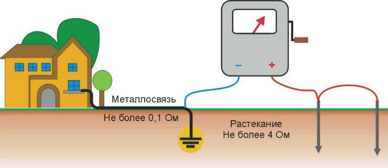 Заземление газового котла и газопровода   отопление дома и квартиры