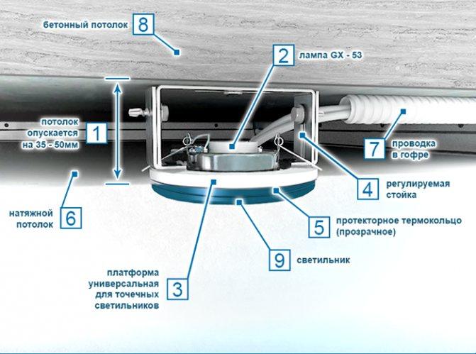Инструкция: как повесить люстру на натяжной потолок