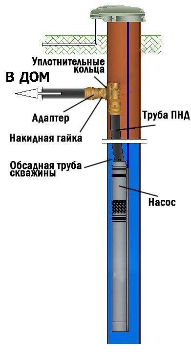 Какие трубы лучше для скважины: пластик, металл или асбестоцемент?
