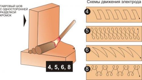 Сварка инвертором для начинающих: уроки и видео как правильно варить металл