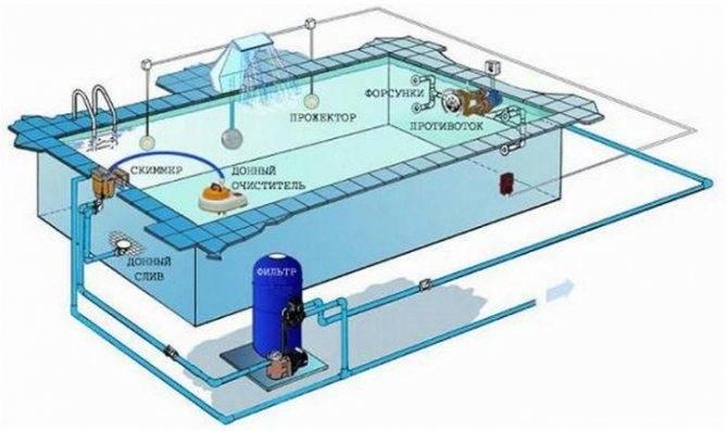 Фильтр для бассейна, как правильно выбрать, как рассчитать