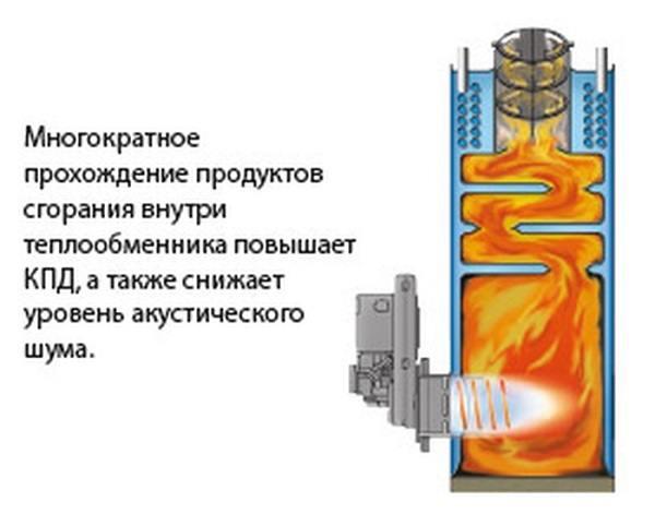 От чего зависит расход газа в газовых котлах отопления? - oteple.com