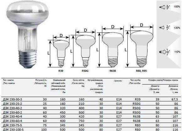 4 совета, какие светильники для натяжного потолка выбрать | строительный блог вити петрова