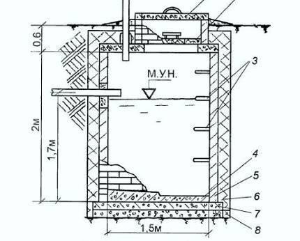 Септик из бетона своими руками - правила устройства