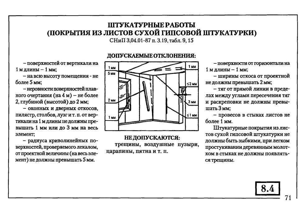 Госты и снипы для отделочных и ремонтных работ