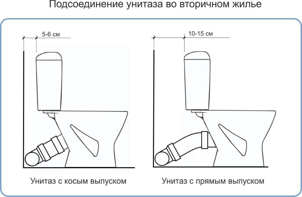 Как устранить течь в унитазе на сливе в канализацию: как и чем заделать стык, способы