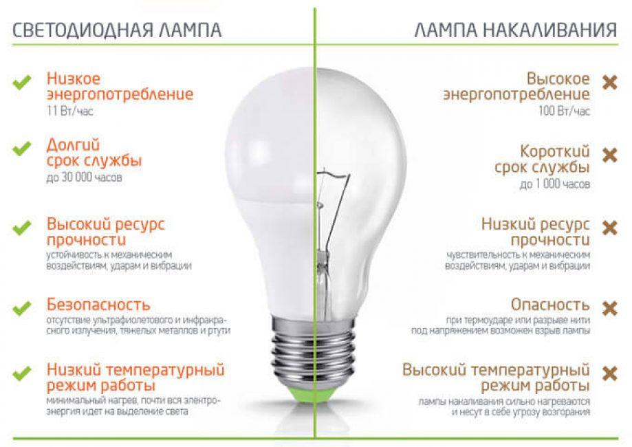 Светодиодные лампы osram или lexman — какие лучше выбрать