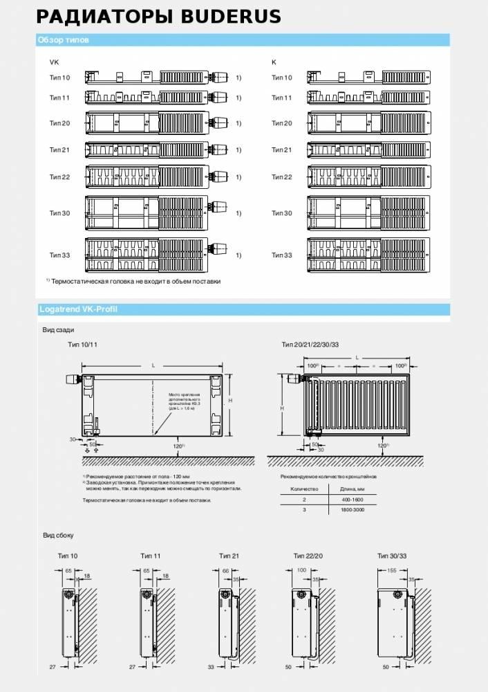 Стальной панельный радиатор отопления: достоинства, недостатки и технические характеристики прибора