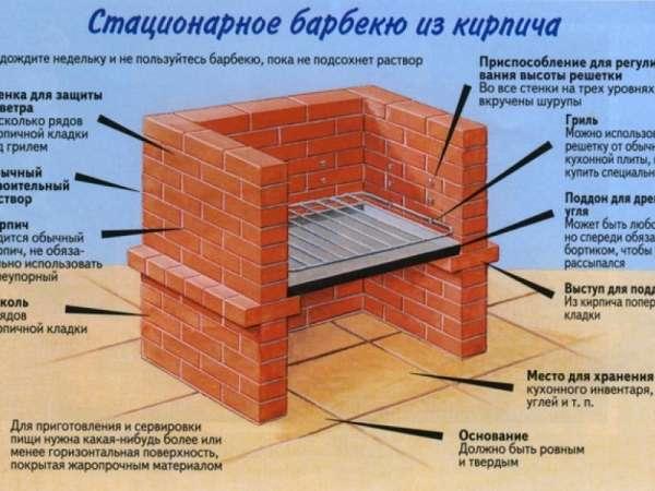 Как построить садовую печь барбекю из кирпича