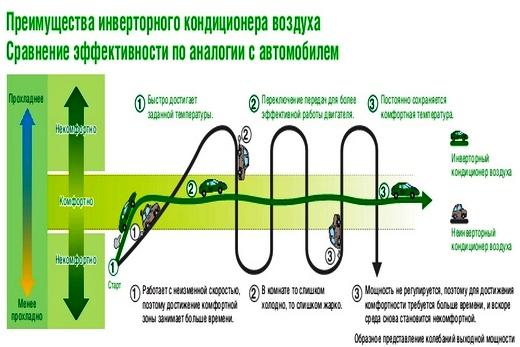 Что значит инверторная сплит система: отличия и преимущества