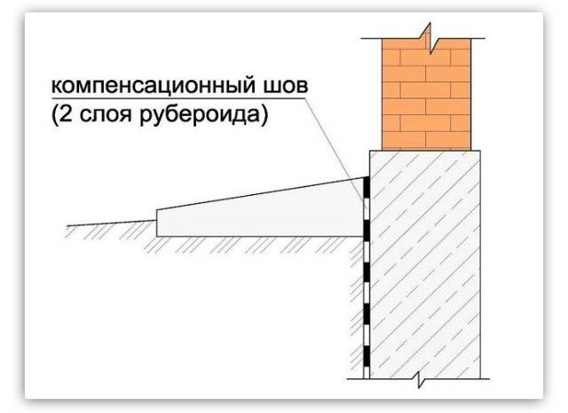 Как сделать отмостку вокруг частного дома правильно: материалы, технология устройства, советы по защите