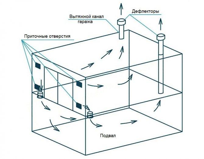 Правильная вентиляция в гараже своими руками: виды и примеры готовых решений