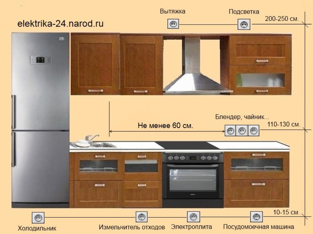 Высота розеток и выключателей от пола по евростандарту: правильное расстояние - точка j